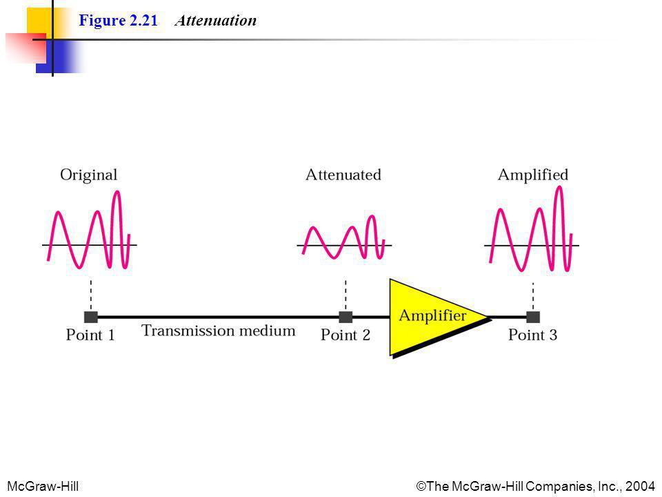 McGraw-Hill©The McGraw-Hill Companies, Inc., 2004 Figure 2.21 Attenuation