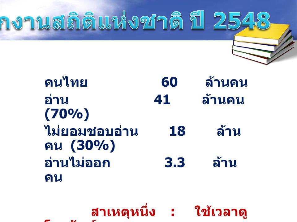 คนไทย 60 ล้านคน อ่าน 41 ล้านคน (70%) ไม่ยอมชอบอ่าน 18 ล้าน คน (30%) อ่านไม่ออก 3.3 ล้าน คน สาเหตุหนึ่ง : ใช้เวลาดู โทรทัศน์