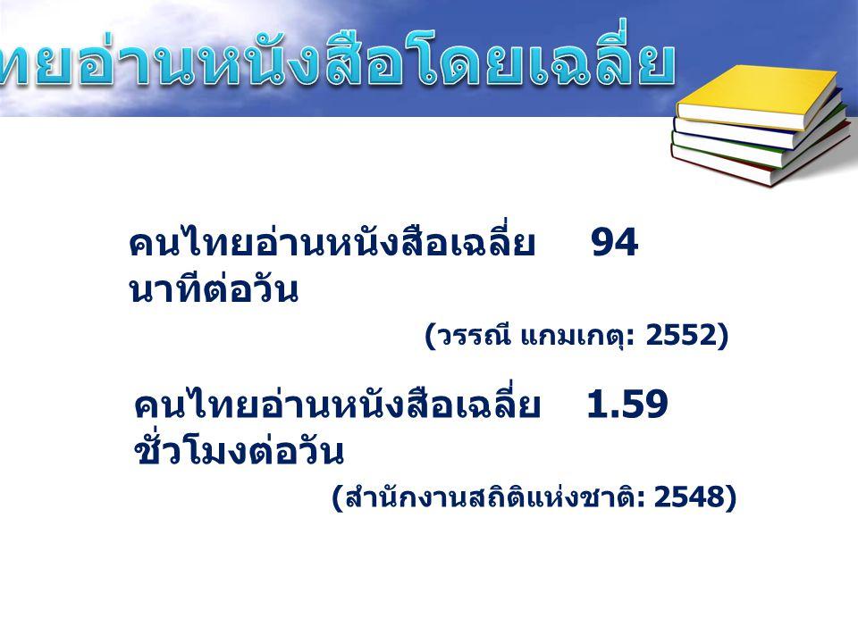 คนไทยอ่านหนังสือเฉลี่ย 94 นาทีต่อวัน ( วรรณี แกมเกตุ : 2552) คนไทยอ่านหนังสือเฉลี่ย 1.59 ชั่วโมงต่อวัน ( สำนักงานสถิติแห่งชาติ : 2548)