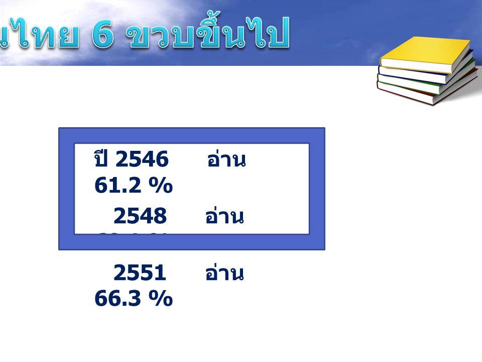 ปี 2546 อ่าน 61.2 % 2548 อ่าน 69.1 % 2551 อ่าน 66.3 %