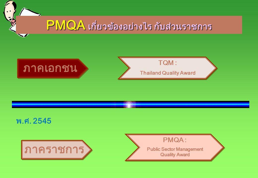 PMQA เกี่ยวข้องอย่างไร กับส่วนราชการ ภาคเอกชน TQM : Thailand Quality Award TQM : Thailand Quality Award ภาคราชการ PMQA : Public Sector Management Qual
