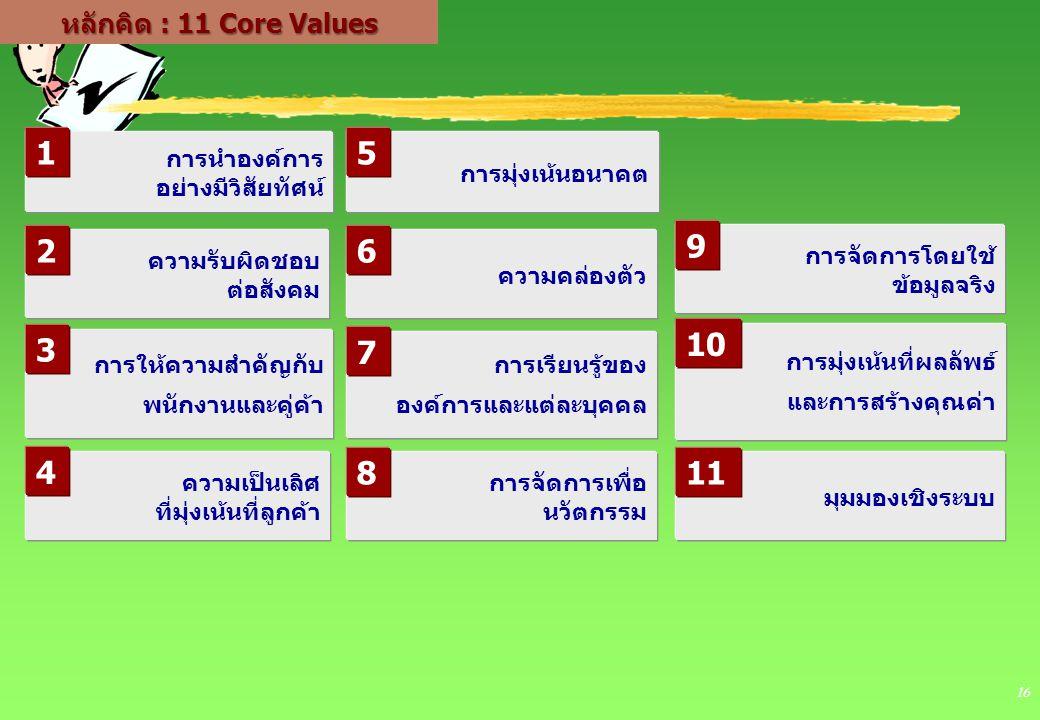 16 หลักคิด : 11 Core Values การนำองค์การ อย่างมีวิสัยทัศน์ ความเป็นเลิศ ที่มุ่งเน้นที่ลูกค้า การมุ่งเน้นอนาคต การจัดการโดยใช้ ข้อมูลจริง มุมมองเชิงระบ