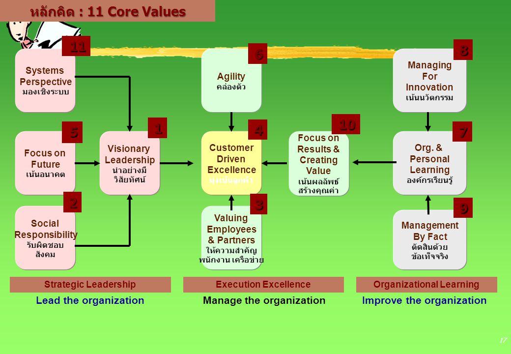 17 หลักคิด : 11 Core Values Lead the organizationManage the organizationImprove the organization Strategic LeadershipExecution ExcellenceOrganizationa
