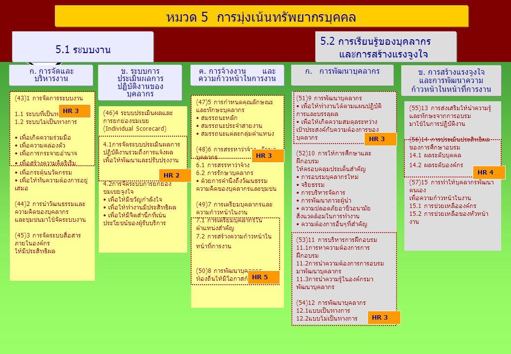 หมวด 5 การมุ่งเน้นทรัพยากรบุคคล ก. การจัดและ บริหารงาน 5.1 ระบบงาน ค. การจ้างงาน และ ความก้าวหน้าในการงาน ข. ระบบการ ประเมินผลการ ปฏิบัติงานของ บุคลาก
