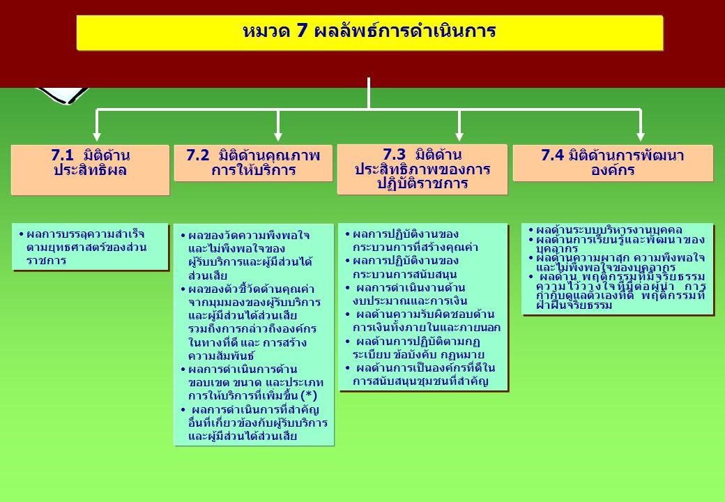 หมวด 7 ผลลัพธ์การดำเนินการ 7.3 มิติด้าน ประสิทธิภาพของการ ปฏิบัติราชการ 7.1 มิติด้าน ประสิทธิผล 7.2 มิติด้านคุณภาพ การให้บริการ 7.4 มิติด้านการพัฒนา อ
