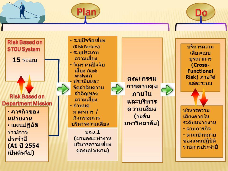 15 ระบบ ภารกิจของ หน่วยงาน แผนปฏิบัติ ราชการ ประจำปี (A1 ปี 2554 เป็นต้นไป) ระบุปัจจัยเสี่ยง (Risk Factors) ระบุประเภท ความเสี่ยง วิเคราะห์ปัจจัย เสี่