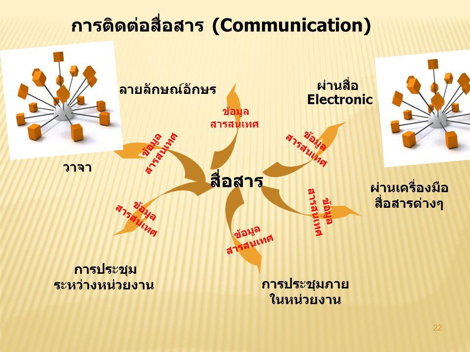 22 ลายลักษณ์อักษร วาจา การประชุม ระหว่างหน่วยงาน การประชุมภาย ในหน่วยงาน ผ่านเครื่องมือ สื่อสารต่างๆ ผ่านสื่อ Electronic สื่อสาร การติดต่อสื่อสาร (Com