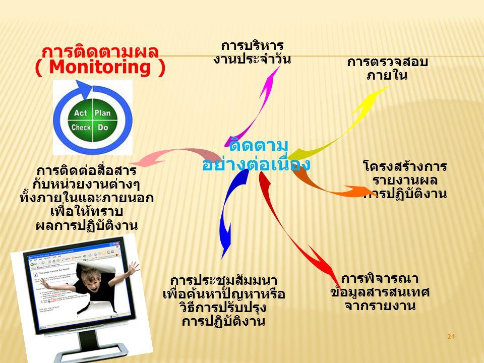 24 การตรวจสอบ ภายใน โครงสร้างการ รายงานผล การปฏิบัติงาน การติดตามผล ( Monitoring ) การบริหาร งานประจำวัน การติดต่อสื่อสาร กับหน่วยงานต่างๆ ทั้งภายในแล