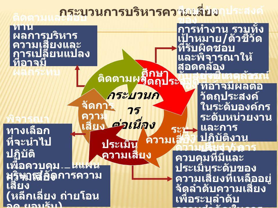 กระบวนการบริหารความเสี่ยง พิจารณาการจัดการ ความเสี่ยง / การ ควบคุมที่มีและ ประเมินระดับของ ความเสี่ยงที่เหลืออยู่ จัดลำดับความเสี่ยง เพื่อระบุลำดับ คว