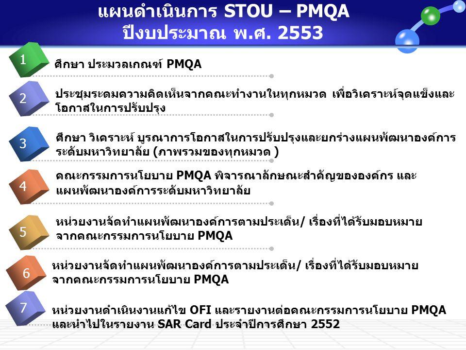 แผนดำเนินการ STOU – PMQA ปีงบประมาณ พ.ศ. 2553 ศึกษา ประมวลเกณฑ์ PMQA lick to add Title 1 ประชุมระดมความคิดเห็นจากคณะทำงานในทุกหมวด เพื่อวิเคราะห์จุดแข