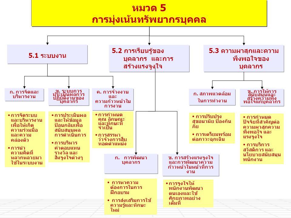 การกำหนด คุณ ลักษณะ และทักษะที่ จำเป็น การสรรหา ว่าจ้างการสืบ ทอดตำแหน่ง หมวด 5 การมุ่งเน้นทรัพยากรบุคคล ก. การจัดและ บริหารงาน 5.1 ระบบงาน ค. การจ้าง