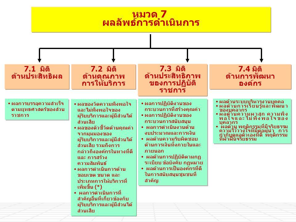 หมวด 7 ผลลัพธ์การดำเนินการ 7.3 มิติ ด้านประสิทธิภาพ ของการปฏิบัติ ราชการ 7.1 มิติ ด้านประสิทธิผล 7.2 มิติ ด้านคุณภาพ การให้บริการ 7.4 มิติ ด้านการพัฒน