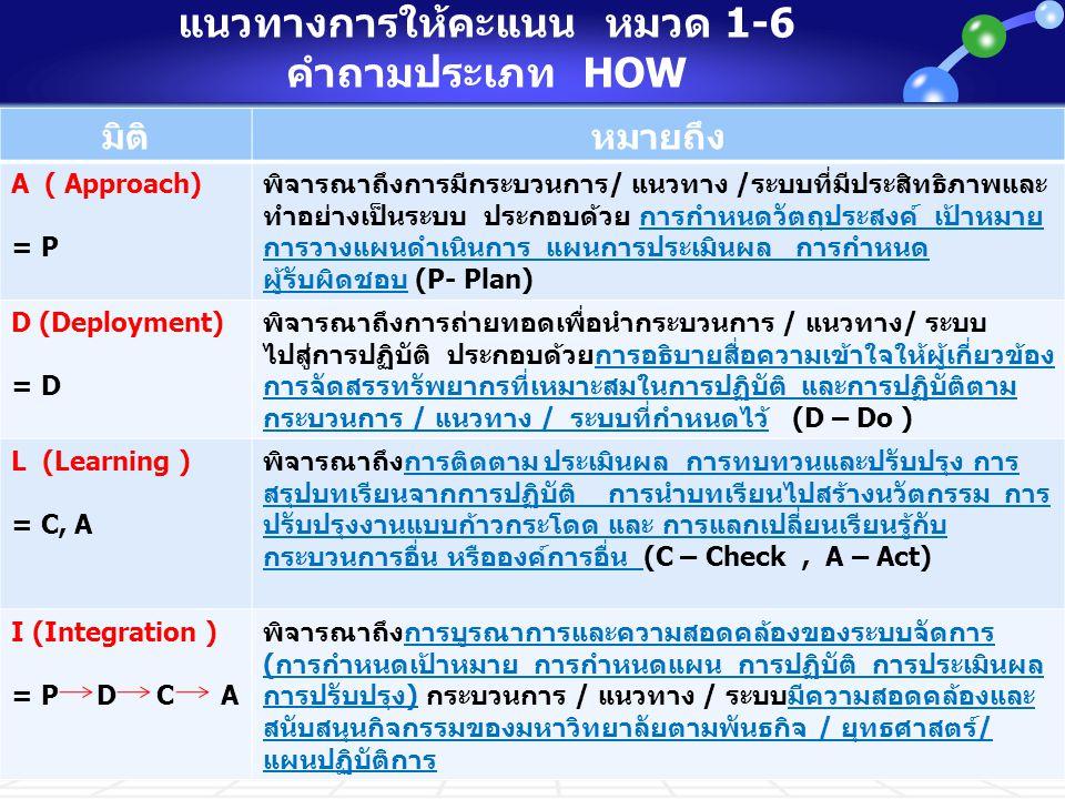 แนวทางการให้คะแนน หมวด 1-6 คำถามประเภท HOW มิติหมายถึง A ( Approach) = P พิจารณาถึงการมีกระบวนการ/ แนวทาง /ระบบที่มีประสิทธิภาพและ ทำอย่างเป็นระบบ ประ