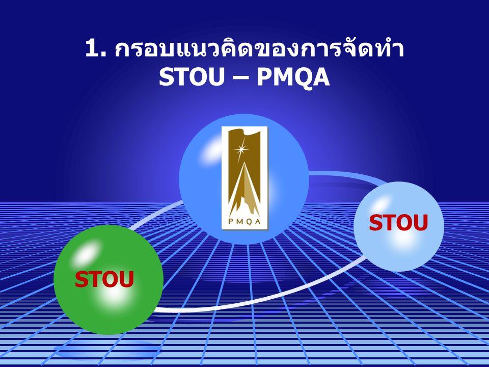 วัตถุประสงค์ของ STOU - PMQA 1.เพื่อยกระดับคุณภาพการปฏิบัติงานของ มสธ.
