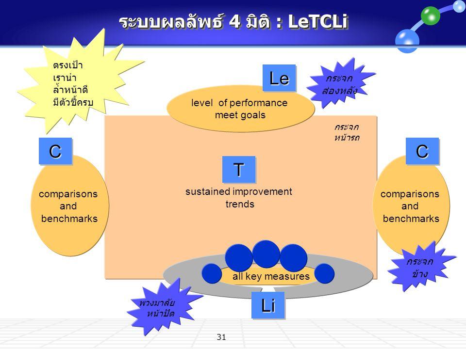 31 ระบบผลลัพธ์ 4 มิติ : LeTCLi ตรงเป้า เรานำ ล้ำหน้าดี มีตัวชี้ครบ sustained improvement trends level of performance meet goals all key measures compa