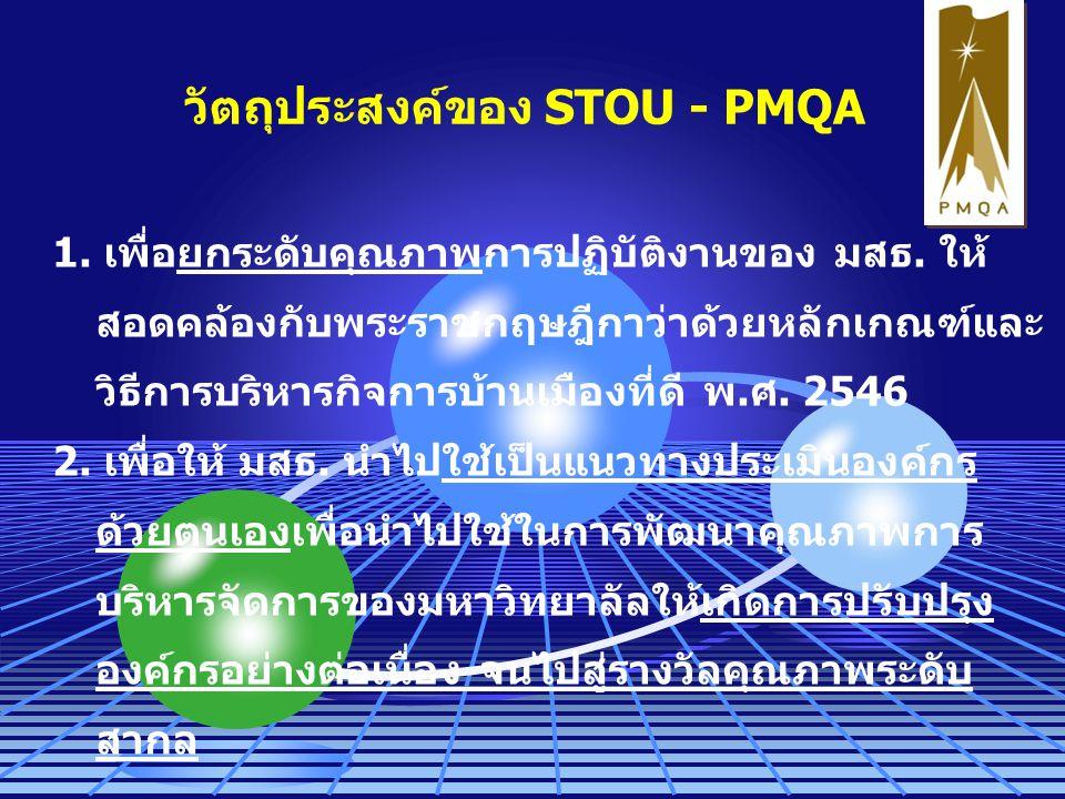 วัตถุประสงค์ของ STOU - PMQA 1. เพื่อยกระดับคุณภาพการปฏิบัติงานของ มสธ. ให้ สอดคล้องกับพระราชกฤษฎีกาว่าด้วยหลักเกณฑ์และ วิธีการบริหารกิจการบ้านเมืองที่