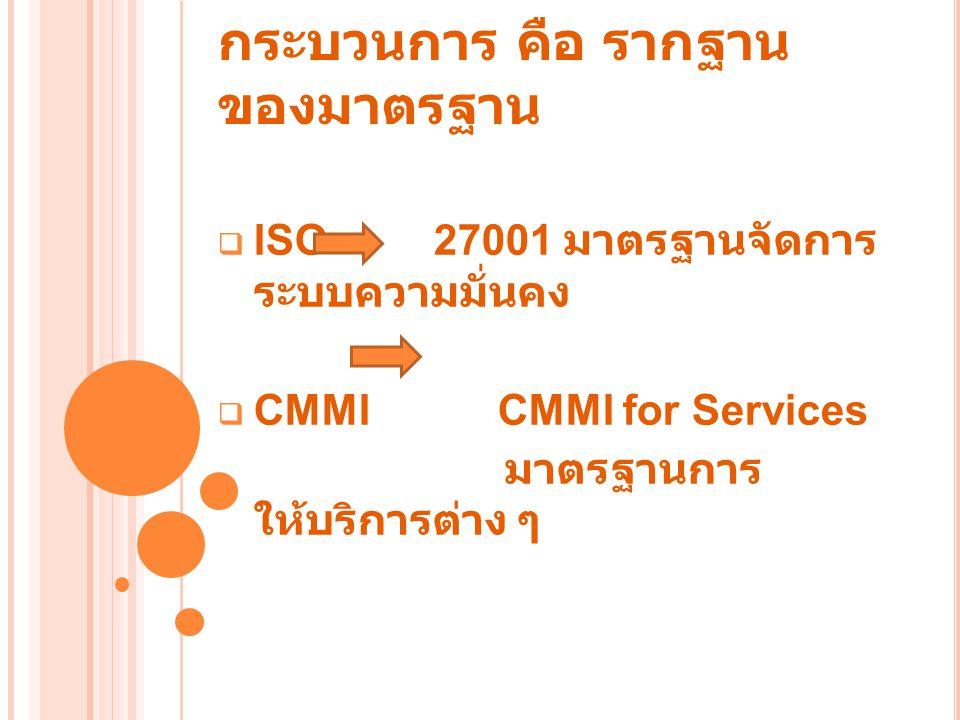 กระบวนการทำงานของสำนักคอมพิวเตอร์กระบวนการทำงานของสำนักคอมพิวเตอร์ Incident Management 1.