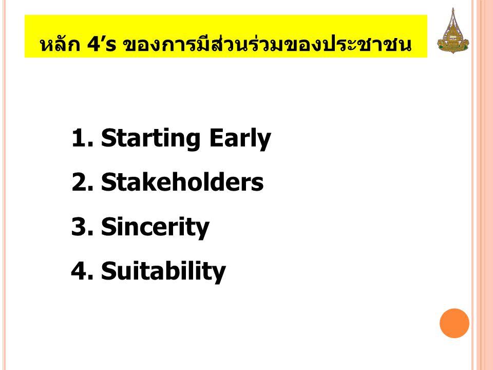 หลัก 4's ของการมีส่วนร่วมของประชาชน 1. Starting Early 2. Stakeholders 3. Sincerity 4. Suitability