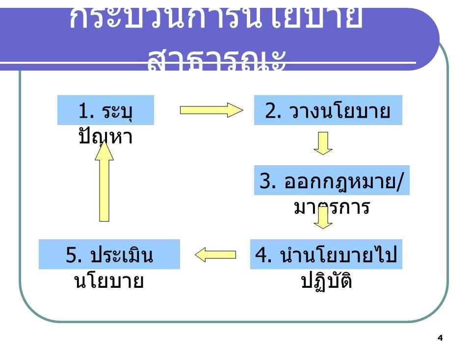 4 กระบวนการนโยบาย สาธารณะ 1.ระบุ ปัญหา 2. วางนโยบาย 3.
