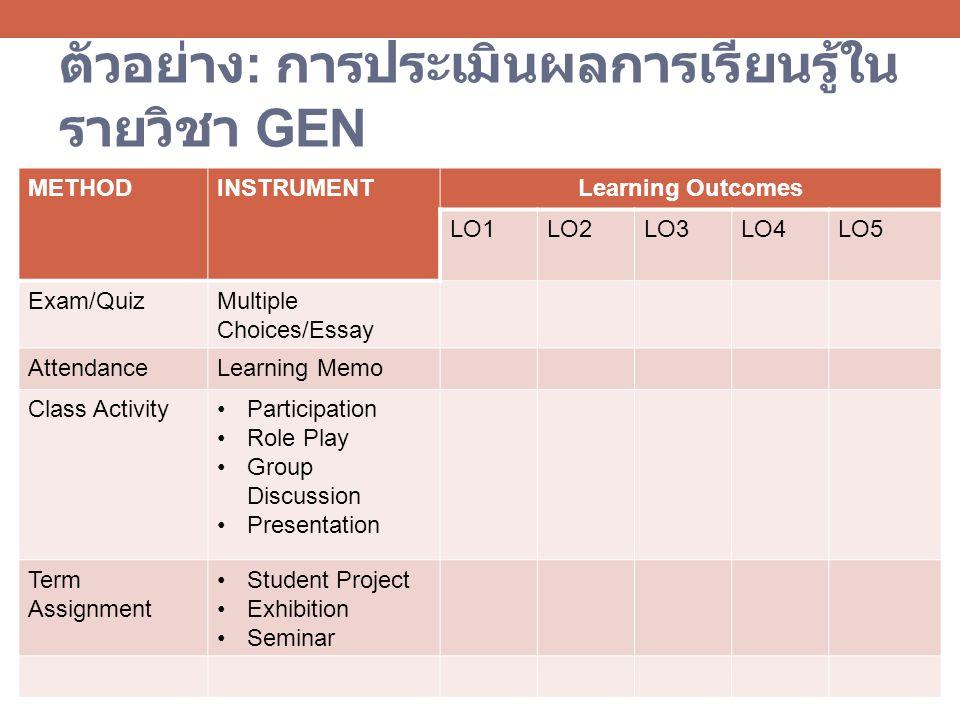 ตัวอย่าง : การประเมินผลการเรียนรู้ใน รายวิชา GEN METHODINSTRUMENTLearning Outcomes LO1LO2LO3LO4LO5 Exam/QuizMultiple Choices/Essay AttendanceLearning