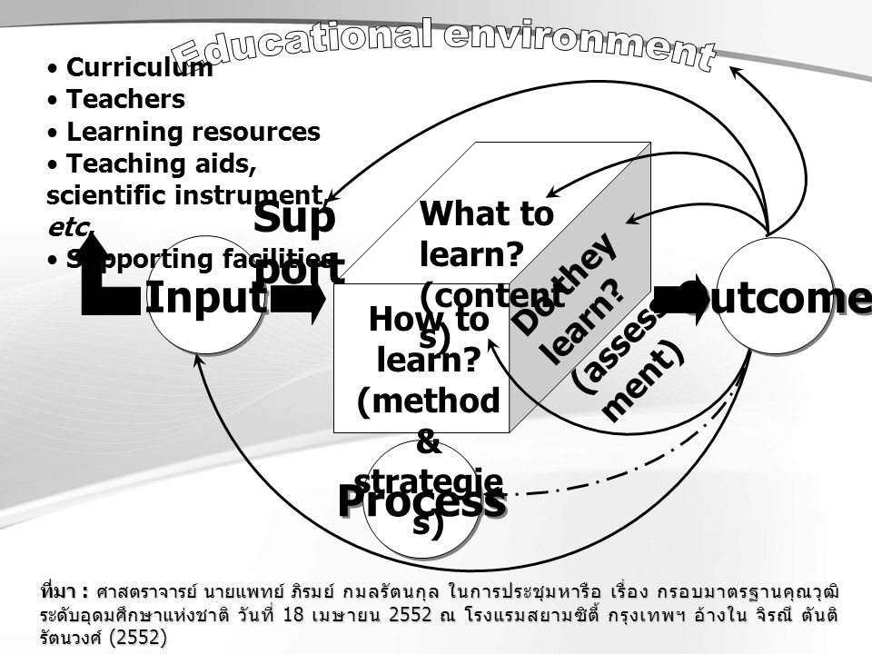 Input Outcome Process How to learn? (method & strategie s) What to learn? (content s) Do they learn? (assess ment) Curriculum Teachers Learning resour