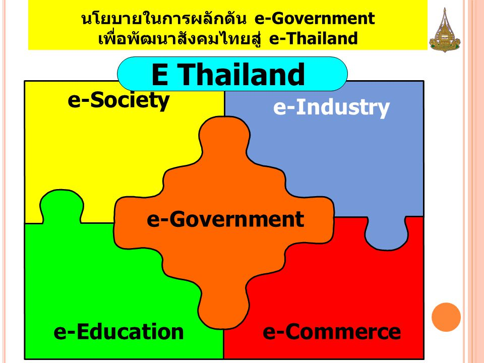 e-Government e-Education e-Commerce e-Industry e-Society E Thailand นโยบายในการผลักดัน e-Government เพื่อพัฒนาสังคมไทยสู่ e-Thailand