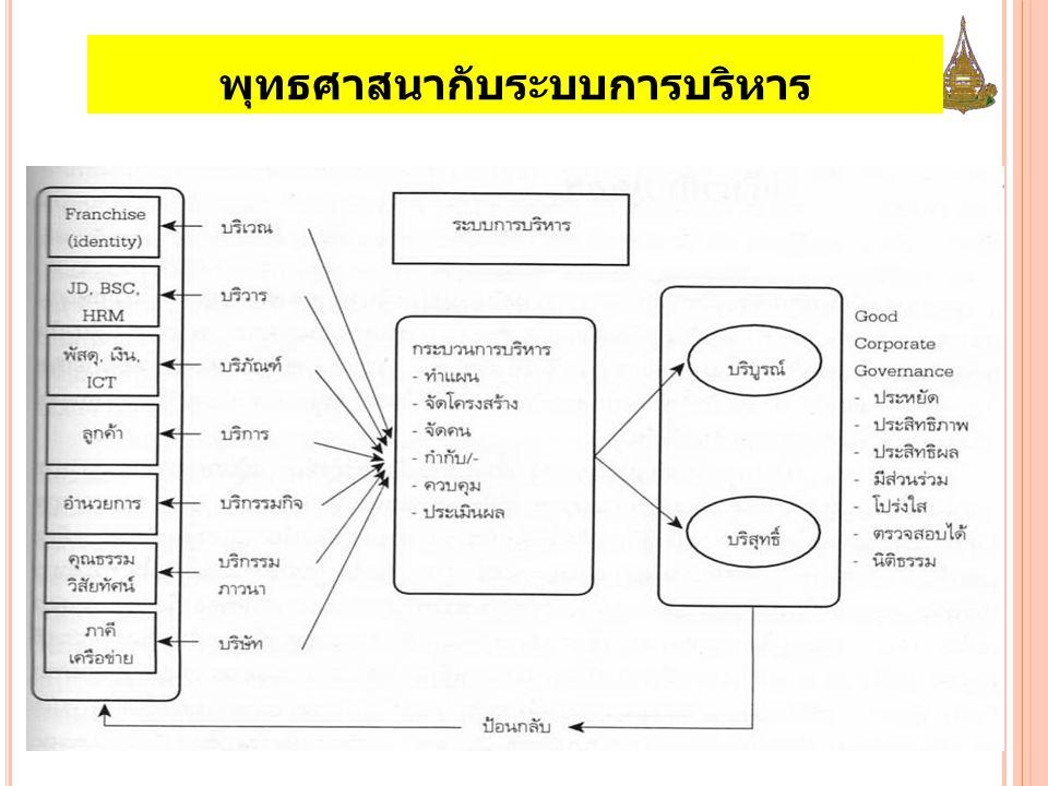 แนวคิด ทฤษฎี หลักการรัฐประศาสนศาสตร์ ด้านบุคคลของประเทศทางตะวันออก ให้ความสำคัญต่อระบบคุณธรรม (ขงจื๊อ) ปัญหาสำคัญของการบริหารราชการด้านบุคคลของประเทศ ตะวันออก - ข้าราชการมีอำนาจและผลประโยชน์ทางการเมือง - สร้างสัมพันธ์ทางการเมืองเพื่อประโยชน์ส่วนตน - มีแรงจูงใจที่จะรักษาประโยชน์ของกลุ่มของตน ใช้หลักศาสนา - อิทธิบาท 4 ได้แก่ ฉันทะ วิริยะ จิตตะ วิมังสา - หลักการตามแนวพละ 5 ได้แก่ ศรัทธา วิริยะ สติ สมาธิ ปัญญา - แนวคิดของอิสมาอีลลุตฟี จะปะกียา เห็นว่า การควบคุม และพัฒนาพฤติกรรมการทำงานของบุคคลทีได้ผล จำเป็นต้องใช้หลักธรรมที่ชาวตะวันออกนับถือ