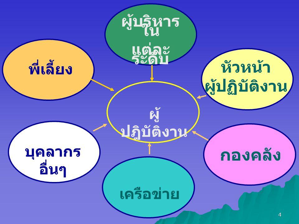 4 ผู้ ปฎิบัติงาน ผู้บริหาร ใน แต่ละ ระดับ หัวหน้า ผู้ปฏิบัติงาน กองคลัง พี่เลี้ยง เครือข่าย บุคลากร อื่นๆ