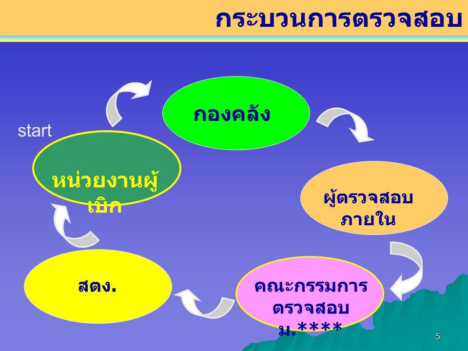 6 ข้อบังคับ / ระเบียบ / ประกาศ / หลักเกณฑ์ต่างๆ คำสั่ง / มอบอำนาจ work flow – process คู่มือในการปฏิบัติงาน หรือ เอกสาร ซ้อมความเข้าใจ รูปแบบการรายงานต่างๆ แบบฟอร์มที่มหาวิทยาลัยกำหนด เครื่องมือในการปฏิบัติงาน