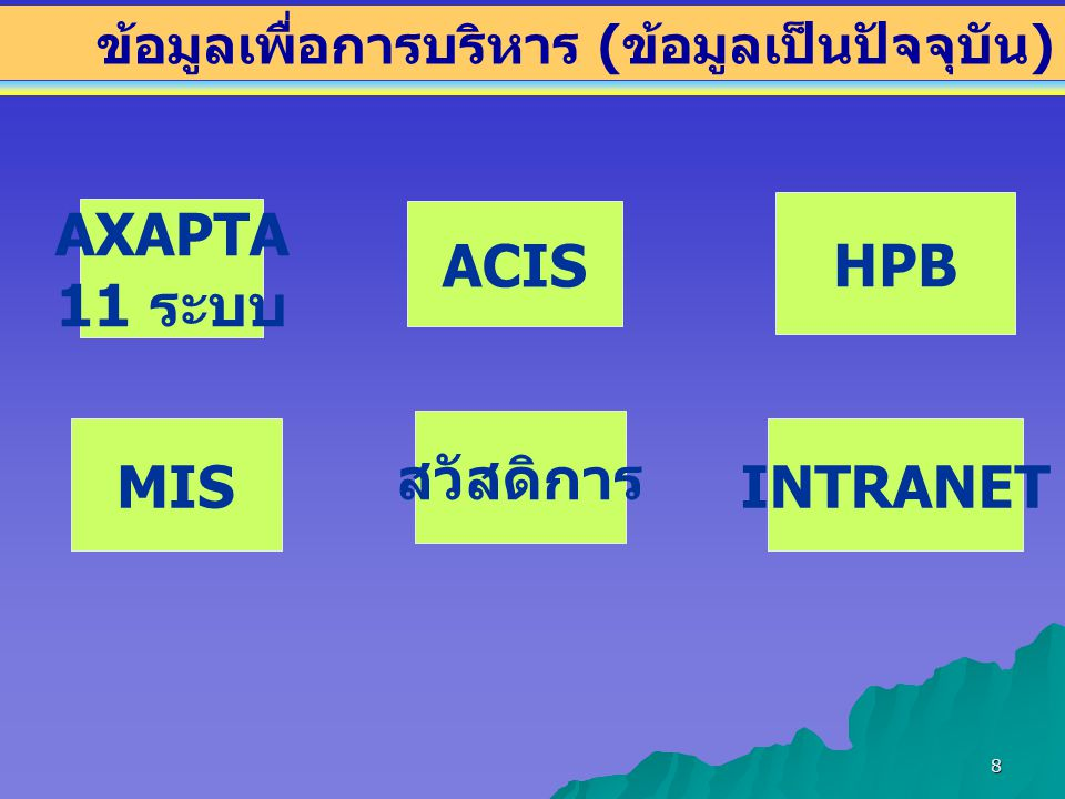 8 ข้อมูลเพื่อการบริหาร ( ข้อมูลเป็นปัจจุบัน ) HPB ACIS AXAPTA 11 ระบบ สวัสดิการ MISINTRANET