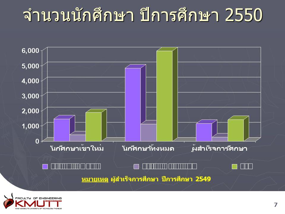 77 จำนวนนักศึกษา ปีการศึกษา 2550 หมายเหตุ ผู้สำเร็จการศึกษา ปีการศึกษา 2549
