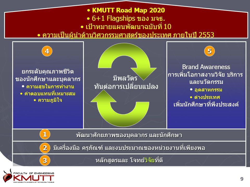 99 KMUTT Road Map 2020 6+1 Flagships ของ มจธ. เป้าหมายแผนพัฒนาฉบับที่ 10 ความเป็น ผู้นำด้านวิศวกรรมศาสตร์ ของประเทศ ภายในปี 2553 พัฒนาศักยภาพของบุคลาก