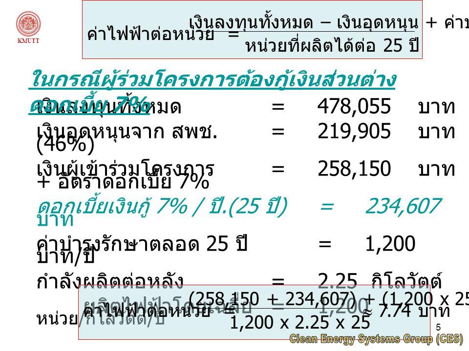 5 เงินลงทุนทั้งหมด =478,055 บาท เงินอุดหนุนจาก สพช.=219,905 บาท (46%) เงินผู้เข้าร่วมโครงการ =258,150 บาท + อัตราดอกเบี้ย 7% ดอกเบี้ยเงินกู้ 7% / ปี.(25 ปี )=234,607 บาท ค่าบำรุงรักษาตลอด 25 ปี =1,200 บาท / ปี กำลังผลิตต่อหลัง =2.25 กิโลวัตต์ ผลิตไฟฟ้าโดยเฉลี่ย =1,200 หน่วย / กิโลวัตต์ / ปี ค่าไฟฟ้าต่อหน่วย = เงินลงทุนทั้งหมด – เงินอุดหนุน + ค่าบำรุงรักษา หน่วยที่ผลิตได้ต่อ 25 ปี ในกรณีผู้ร่วมโครงการต้องกู้เงินส่วนต่าง ดอกเบี้ย 7% ค่าไฟฟ้าต่อหน่วย = (258,150 + 234,607) + (1,200 x 25) 1,200 x 2.25 x 25  7.74 บาท KMUTT