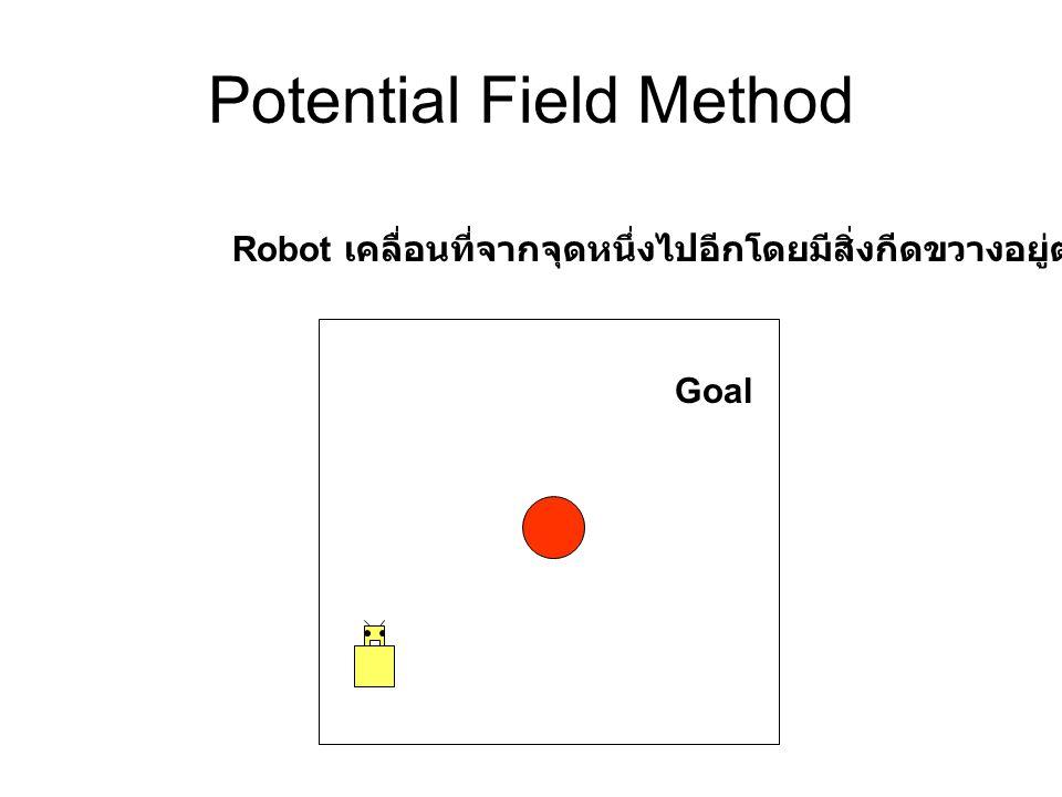 Potential Field Method Robot เคลื่อนที่จากจุดหนึ่งไปอีกโดยมีสิ่งกีดขวางอยู่ตรงกลาง Goal