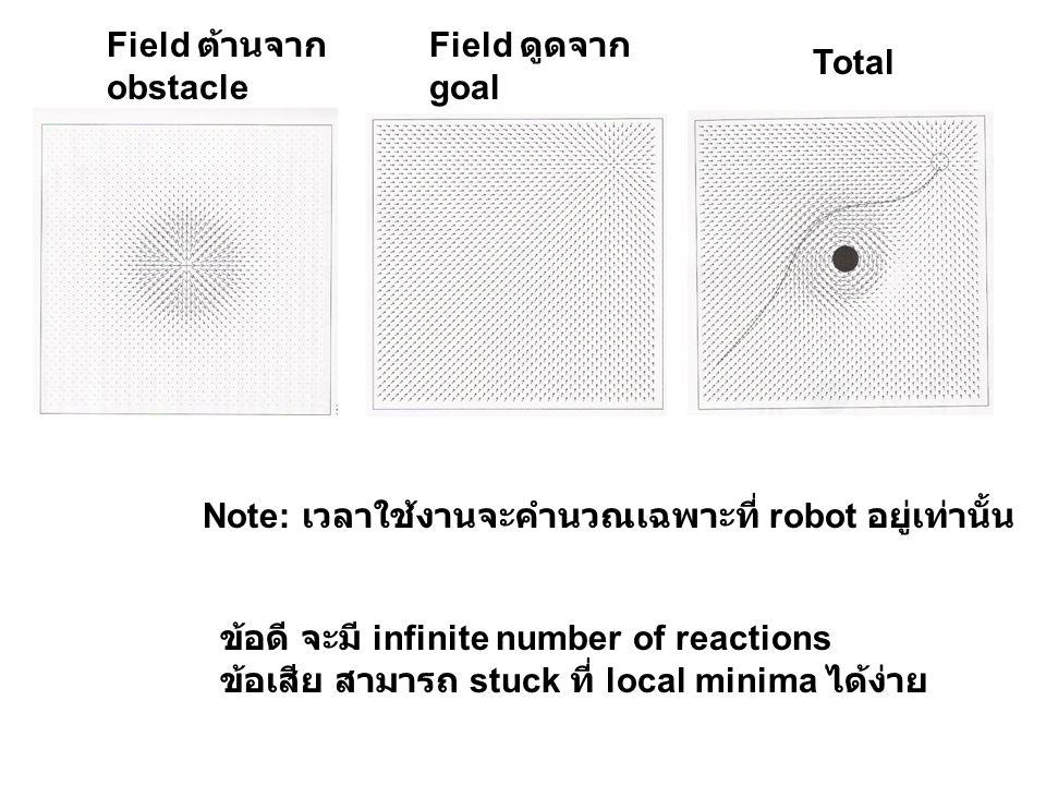 Field ต้านจาก obstacle Field ดูดจาก goal Total Note: เวลาใช้งานจะคำนวณเฉพาะที่ robot อยู่เท่านั้น ข้อดี จะมี infinite number of reactions ข้อเสีย สามา