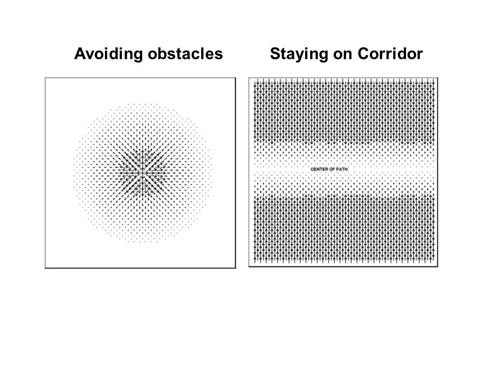 Avoiding obstaclesStaying on Corridor