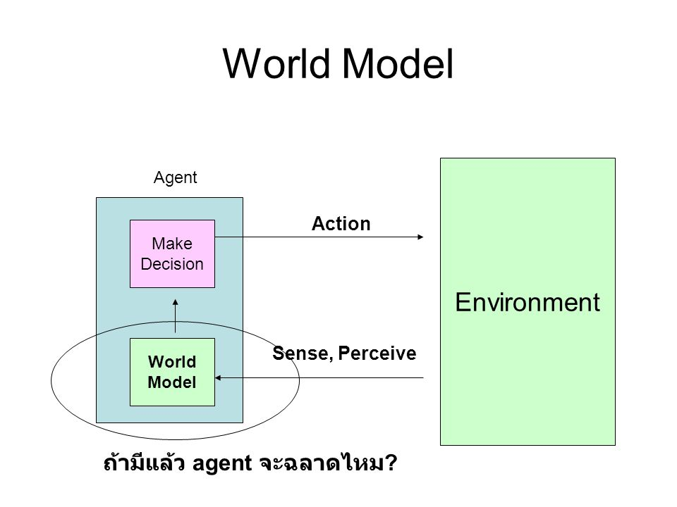 World Model Environment Action Sense, Perceive Make Decision Agent World Model ถ้ามีแล้ว agent จะฉลาดไหม ?