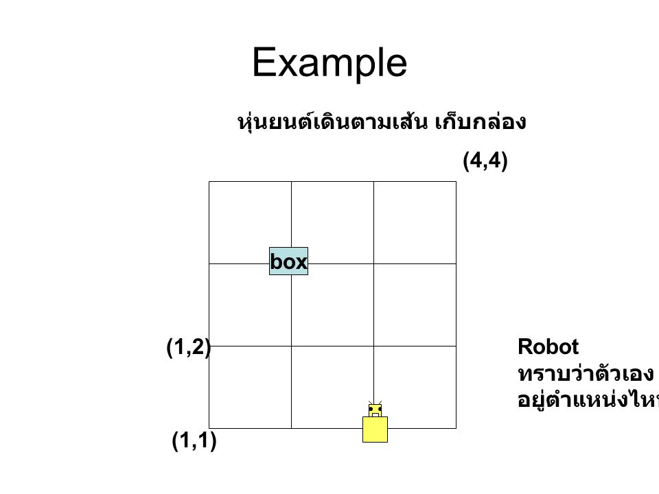 Example หุ่นยนต์เดินตามเส้น เก็บกล่อง (1,1) (4,4) (1,2) box Robot ทราบว่าตัวเอง อยู่ตำแหน่งไหน