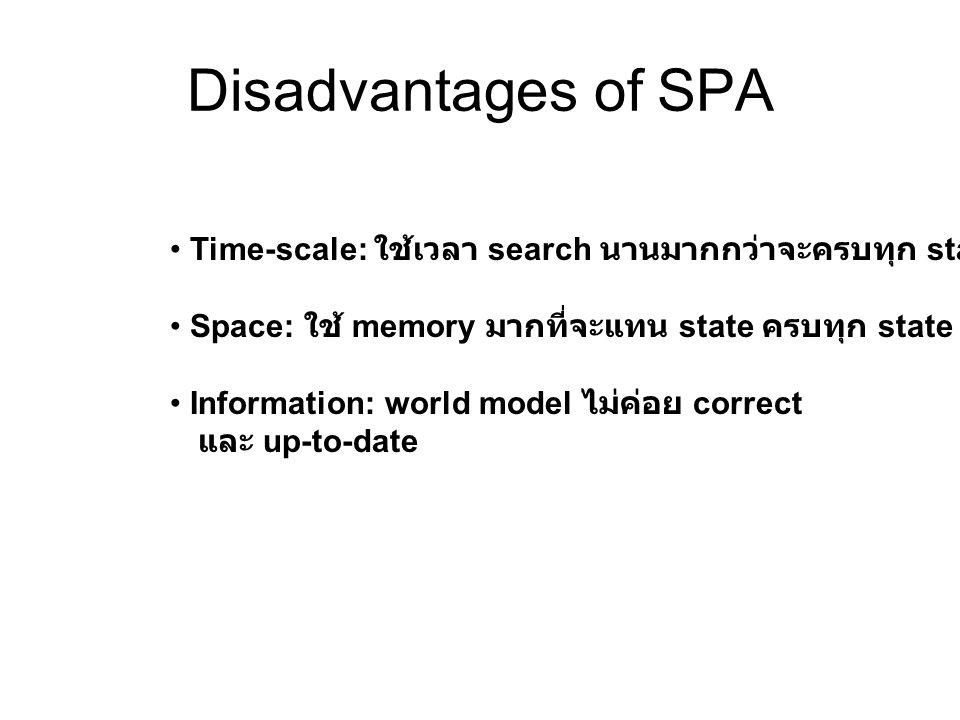 Disadvantages of SPA Time-scale: ใช้เวลา search นานมากกว่าจะครบทุก state Space: ใช้ memory มากที่จะแทน state ครบทุก state Information: world model ไม่