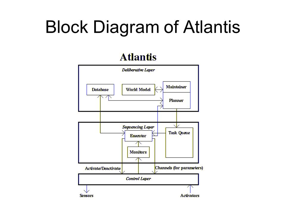 Block Diagram of Atlantis