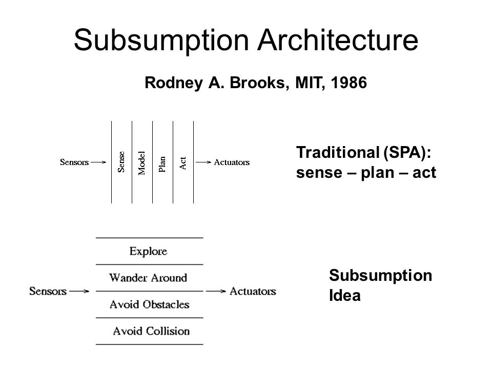 Subsumption Architecture Rodney A. Brooks, MIT, 1986 Traditional (SPA): sense – plan – act Subsumption Idea