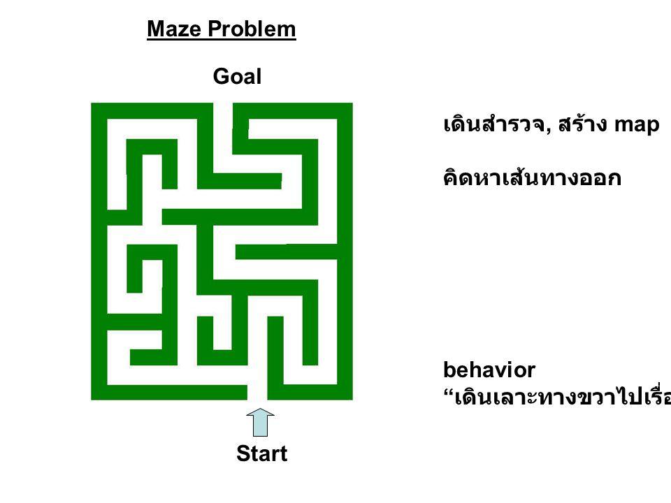"Start Goal Maze Problem เดินสำรวจ, สร้าง map คิดหาเส้นทางออก behavior "" เดินเลาะทางขวาไปเรื่อยๆ """