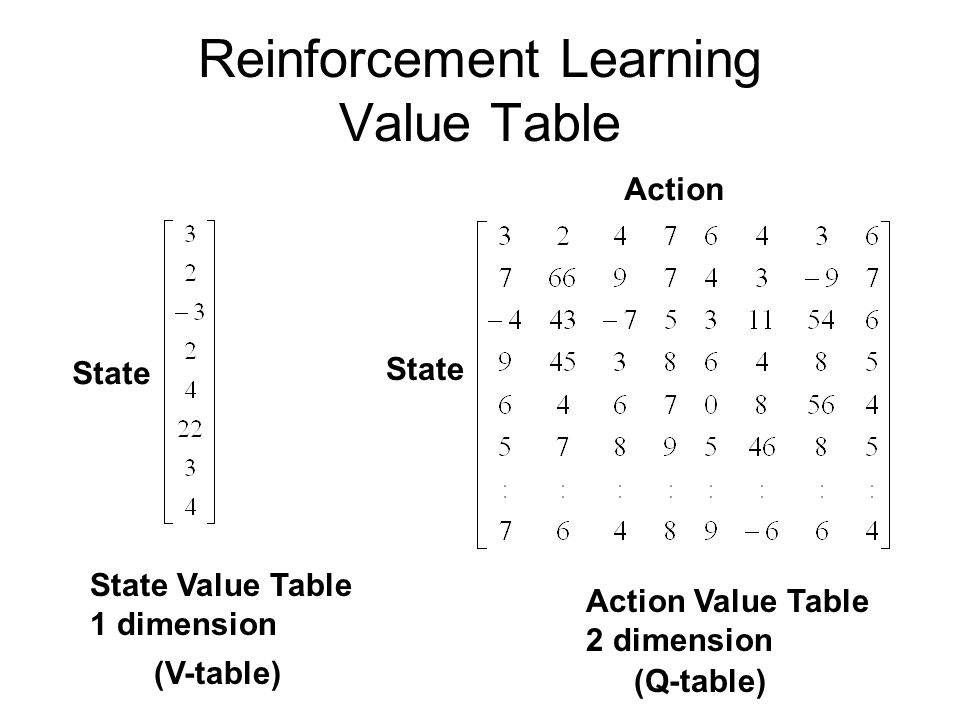 Reinforcement Learning Value Table State Value Table 1 dimension State Action Value Table 2 dimension State Action (Q-table) (V-table)