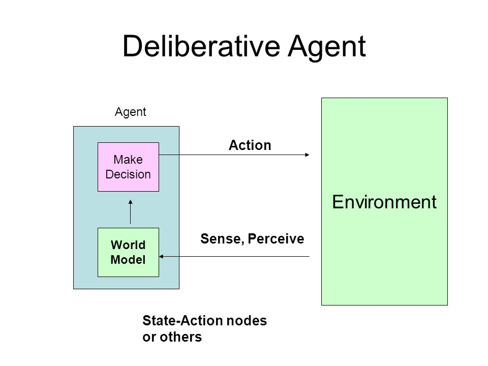 Deliberative Agent Environment Action Sense, Perceive Make Decision Agent World Model State-Action nodes or others