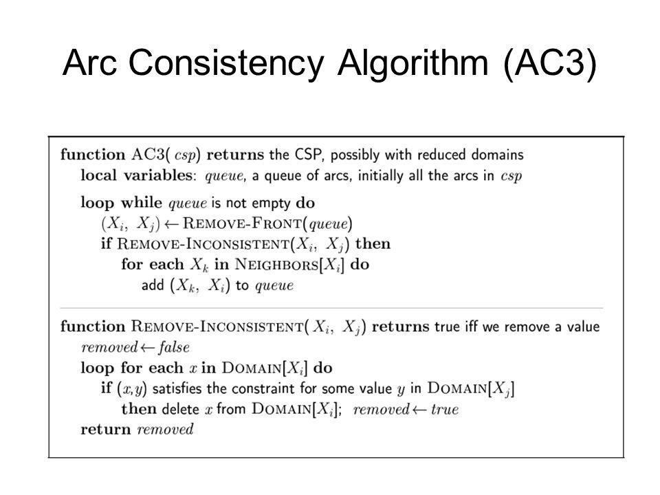 Arc Consistency Algorithm (AC3)