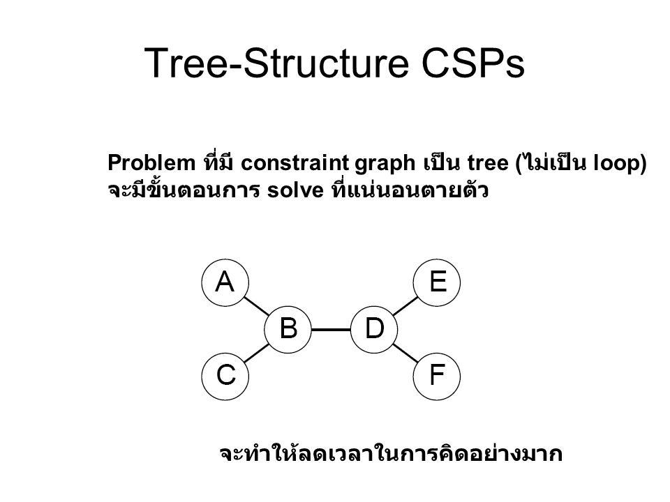 Tree-Structure CSPs Problem ที่มี constraint graph เป็น tree ( ไม่เป็น loop) จะมีขั้นตอนการ solve ที่แน่นอนตายตัว จะทำให้ลดเวลาในการคิดอย่างมาก