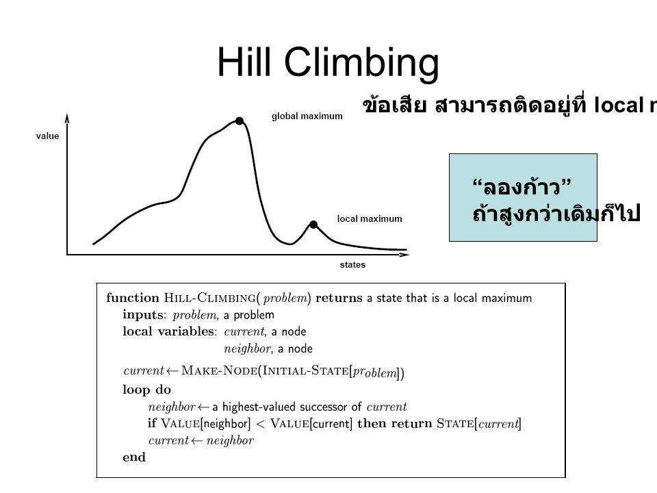 "Hill Climbing "" ลองก้าว "" ถ้าสูงกว่าเดิมก็ไป ข้อเสีย สามารถติดอยู่ที่ local minima"