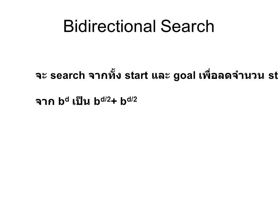 Bidirectional Search จะ search จากทั้ง start และ goal เพื่อลดจำนวน state จาก b d เป็น b d/2 + b d/2
