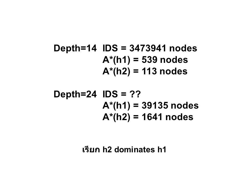 Depth=14IDS = 3473941 nodes A*(h1) = 539 nodes A*(h2) = 113 nodes Depth=24IDS = ?? A*(h1) = 39135 nodes A*(h2) = 1641 nodes เรียก h2 dominates h1
