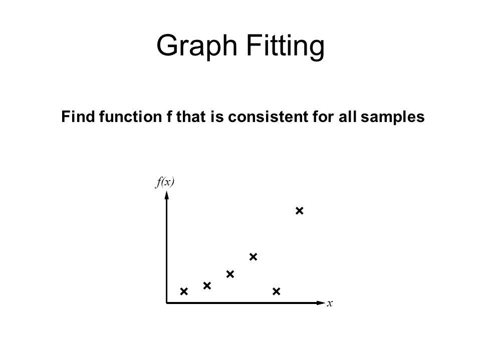 Graph Fitting Find function f that is consistent for all samples